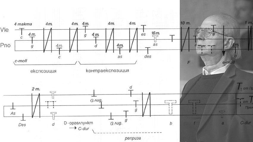 Прелюд и фуга (схема на фугата)