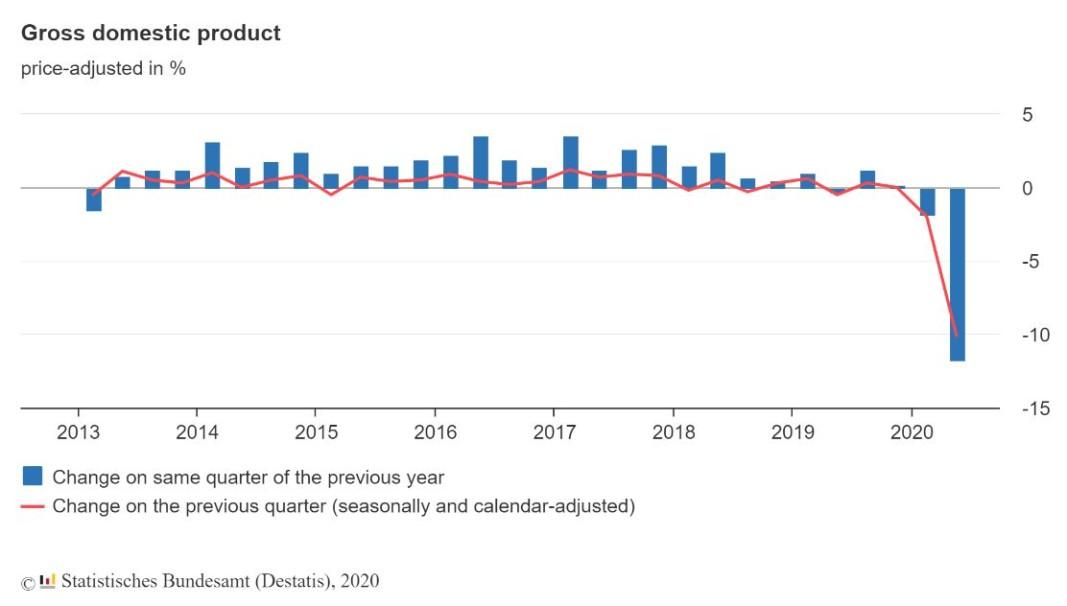 Графики на БВП на тримесечна база (червена) и на годишна база (синя)