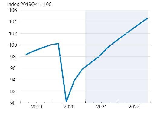 БВП на България ще се върне към предкризисните нива в края на 2021 г.