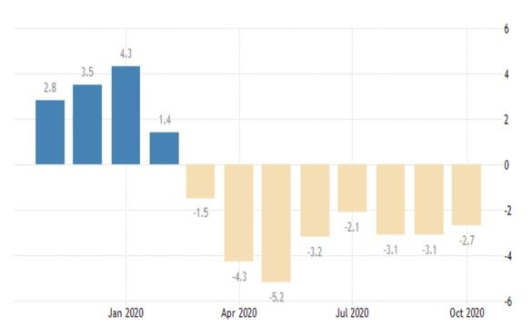 Графика на производствените цени (г./г.)