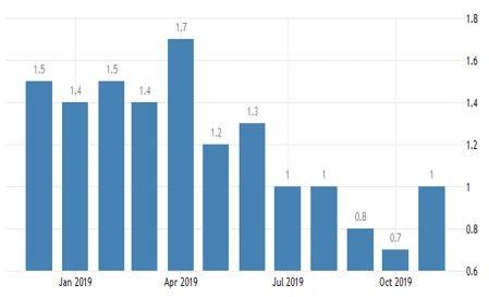 Графика на годишната инфлация в еврозоната