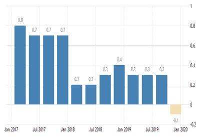БВП на Франция на тримесечна база