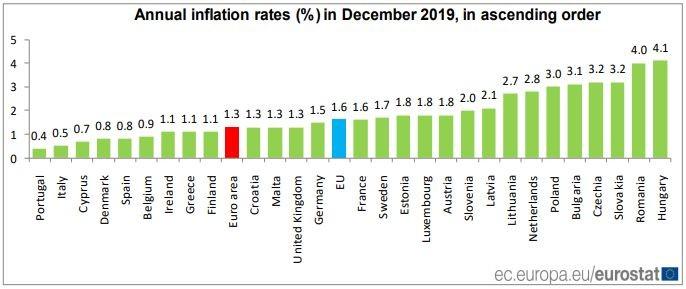 Инфлация в страните - членки на ЕС през декември 2019 г.