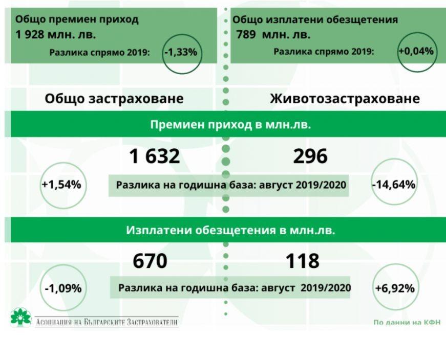 Застрахователен сектор към август 2020 г.