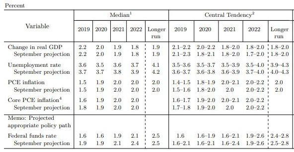 Макроикономически и лихвени прогнози на Фед
