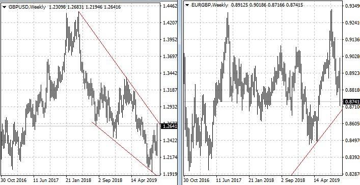 Графики паунд/долар и паунд/евро