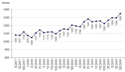 Графика на средната брутна работна заплата по месеци