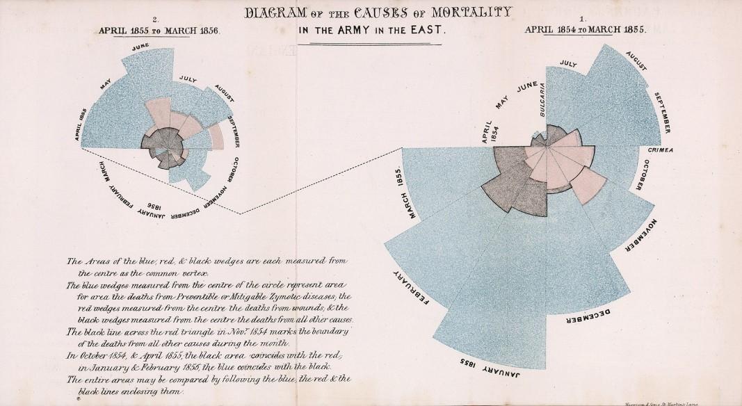 """""""Диаграма за причините за смъртността в армията на изток"""" от Флорънс Найтингейл"""