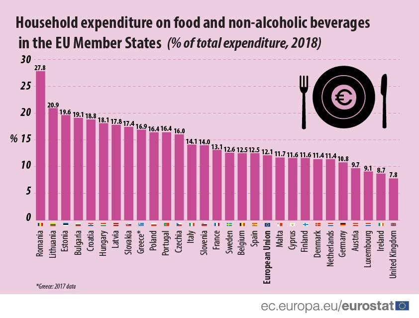 Разходи за храна като % от общите разходи на домакинствата в ЕС