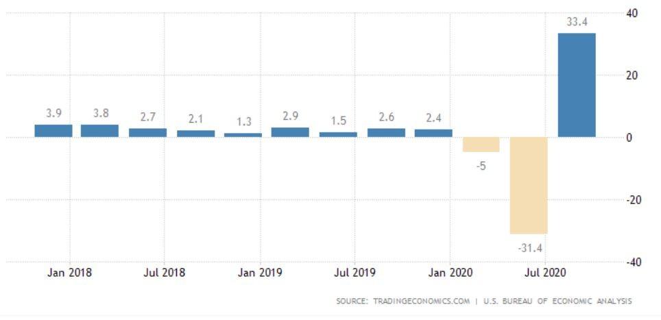 Графика на БВП на САЩ на годишна база
