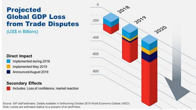 Прогнози загуби за световния БВП от търговската война САЩ-Китай