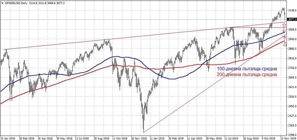 Графика на индекса S&P500