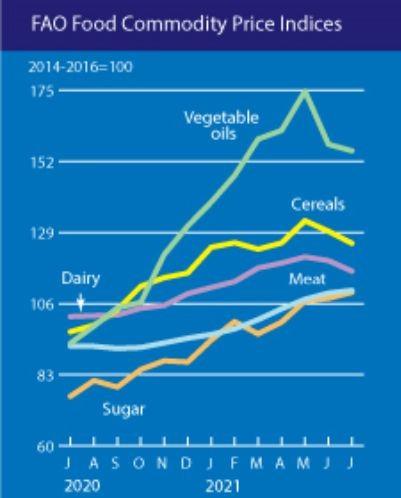 Ценови индекси на отделните категории храни
