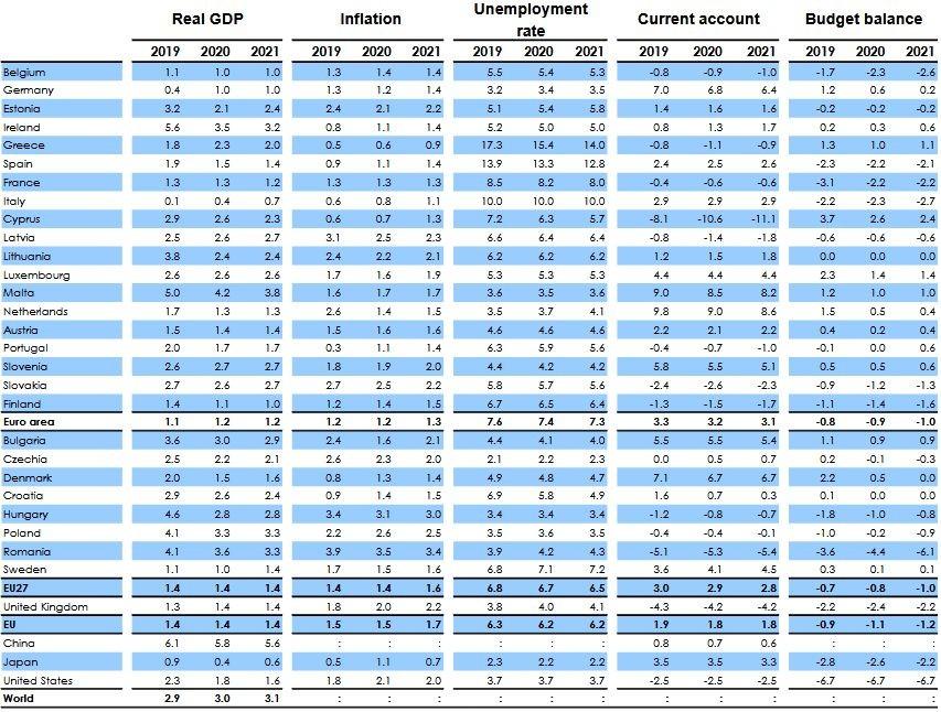 Есенни макроикономически прогнози на ЕК