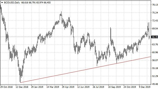 Графика на петрола Брент/долар