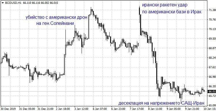 Графика на петрола Брент / долар
