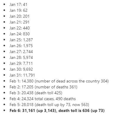 Китайски данни за заразени и починали от корнавирус
