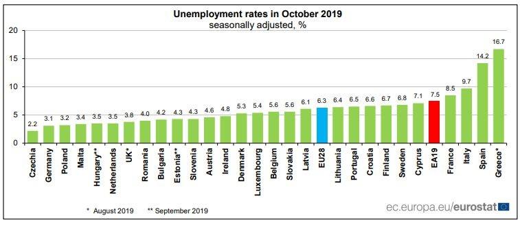 Нива на безработицата в ЕС през октомври