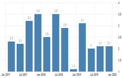 Тримесечен БВП на САЩ