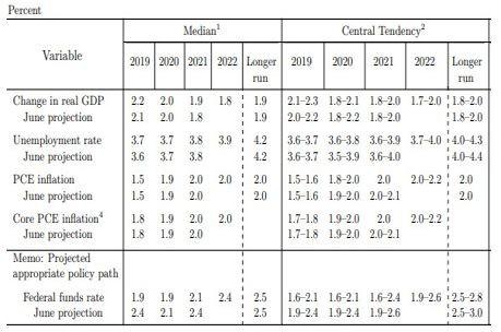 Нови икономически и лихвени прогнози на Фед (спрямо юни)