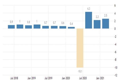 Промяна на БВП спрямо предходното тримесечие