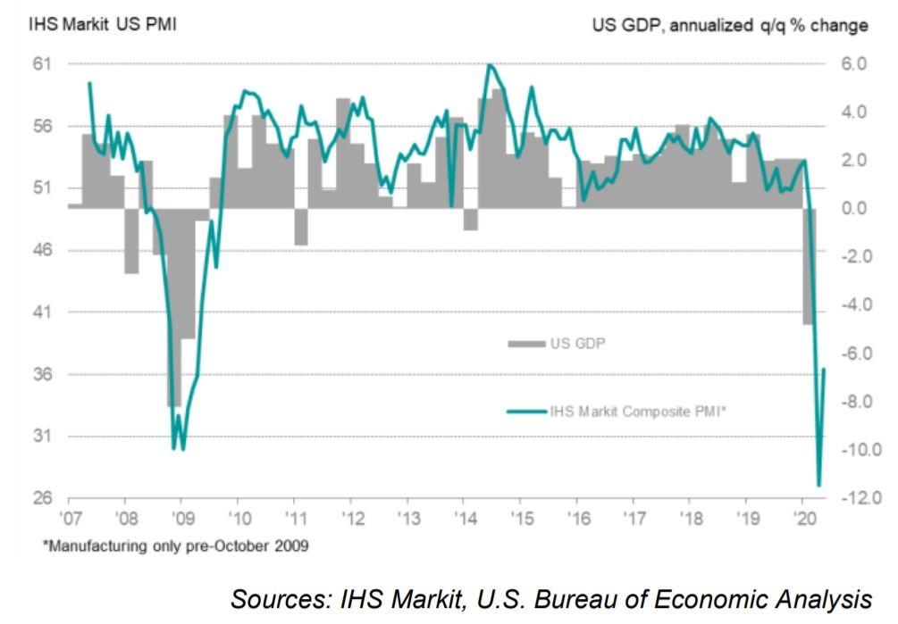 Графики на общия PMI индекс и на прогнозния БВП