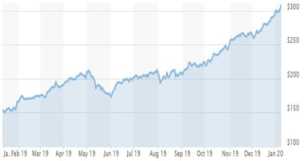 Графика на акциите на Apple за последните 12 месеца