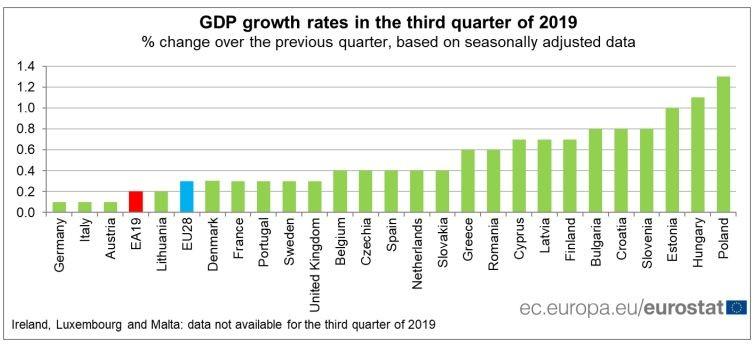 БВП на страните-членки на ЕС през третото тримесечие