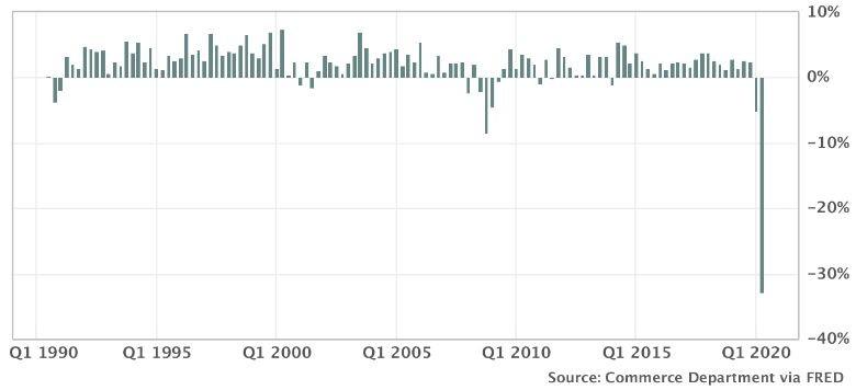 Графика на БВП на годишна база