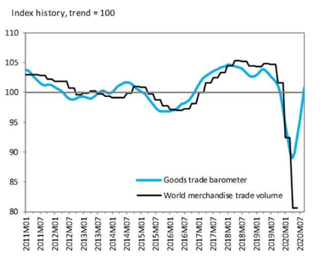 Графики на индекса на СТО и на обема на световната търговия