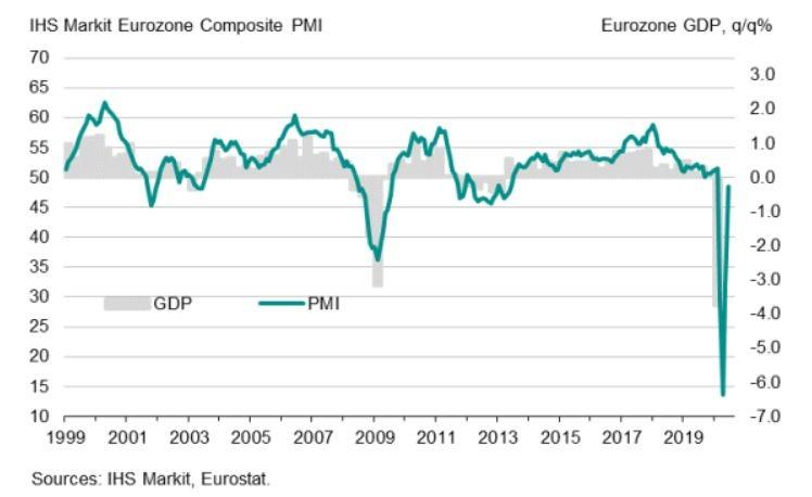 Графика на общия PMI индекс и на БВП