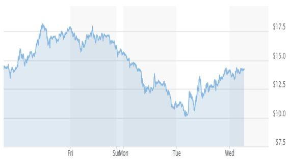 Графика на американския лек суров петрол WTI