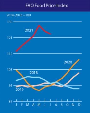 Ценови индекс на храните на FAO