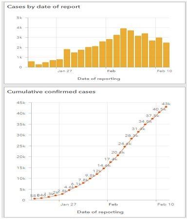 Графики на дневен брой заразени и на общо брой заразени с коронавирус
