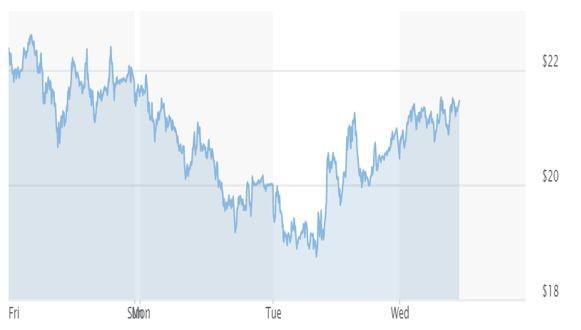 Графика на петрола брент
