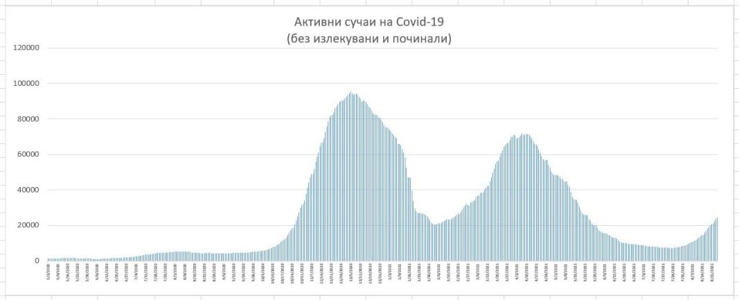 1 601 новозаразени с коронавирус за изминалото денонощие
