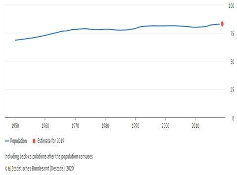 Графика на населението в Германия, млн.броя