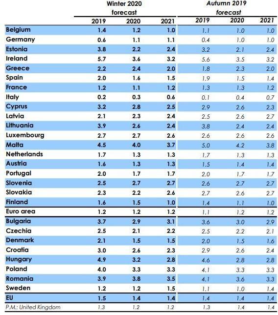 Зимни и есенни макроикономически прогнози на ЕК