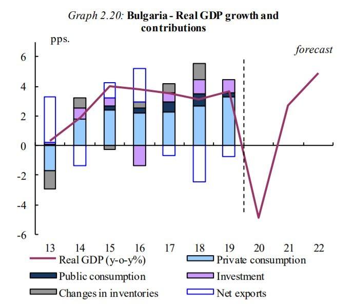 Прогноза на ЕК за БВП на България