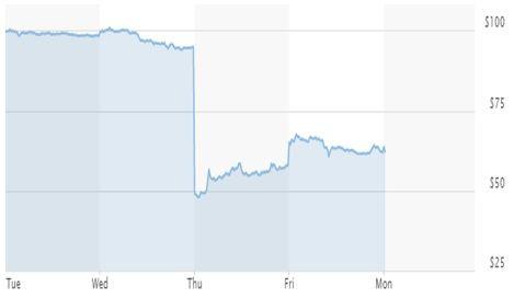Графика на акциите на CureVac
