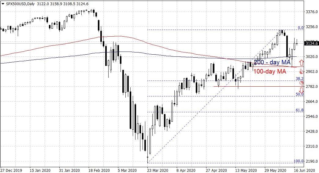 Графика на фондовия индекс S&P500