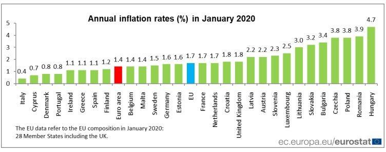 Инфлация в страните - членки на ЕС през януари 2020 г.