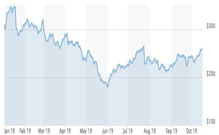 Графика на акциите на Tesla Inc.
