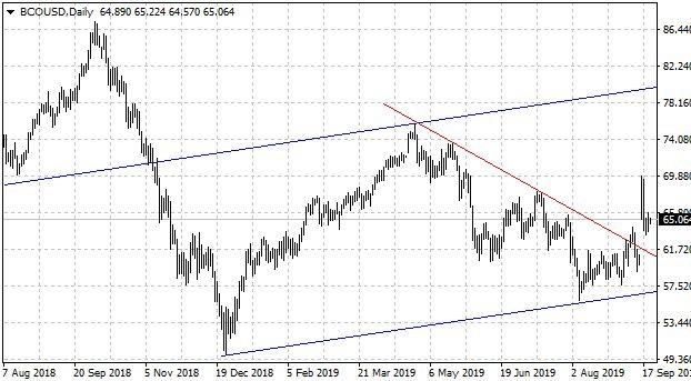 Графика на петрола брент/щатски долар