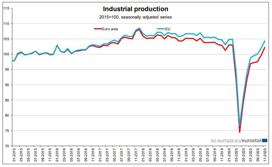 Индустриалното производство в ЕС и еврозоната м./м.