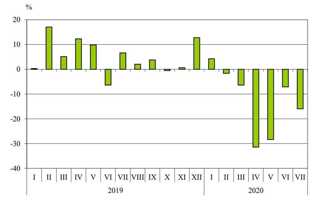 Графика на българския ежемесечен внос спрямо година по-рано