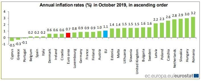 Инфлация в страните - членки на ЕС през октомври 2019 г.