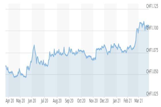 Графика евро/швейцарски франк
