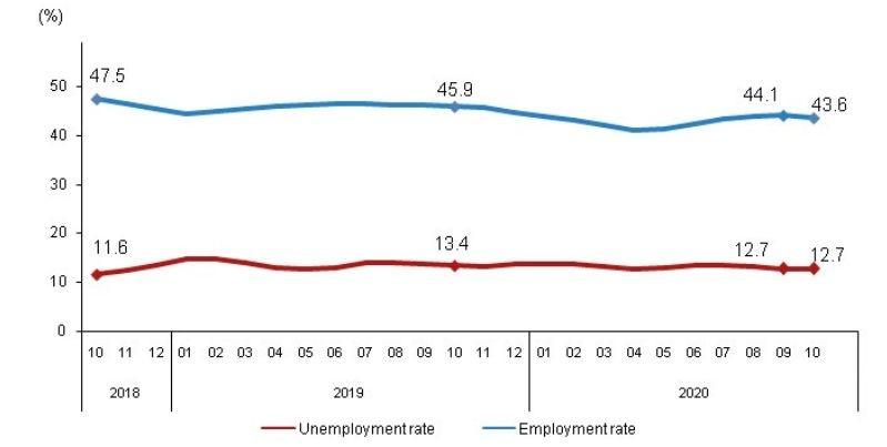 Графики на нивата на безработица и на заетост