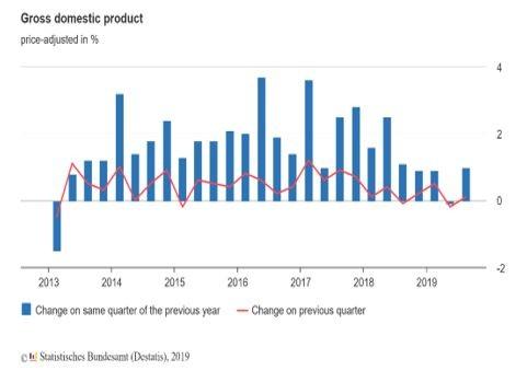 Графики на БВП на тримесечна и на годишна база